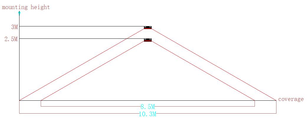 Alerta Detection Range